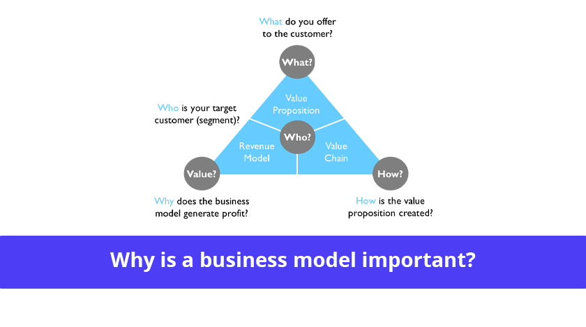 importance of business model
